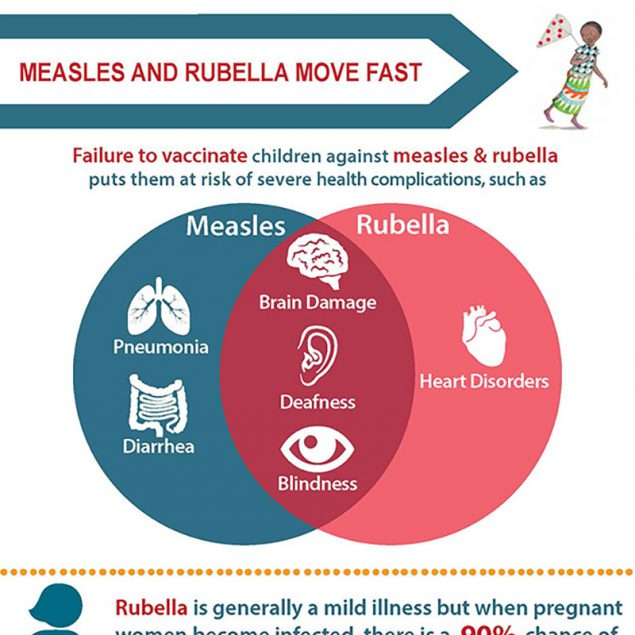 Rubella is a viral infection that spreads in airborne droplets when people sneeze or cough.