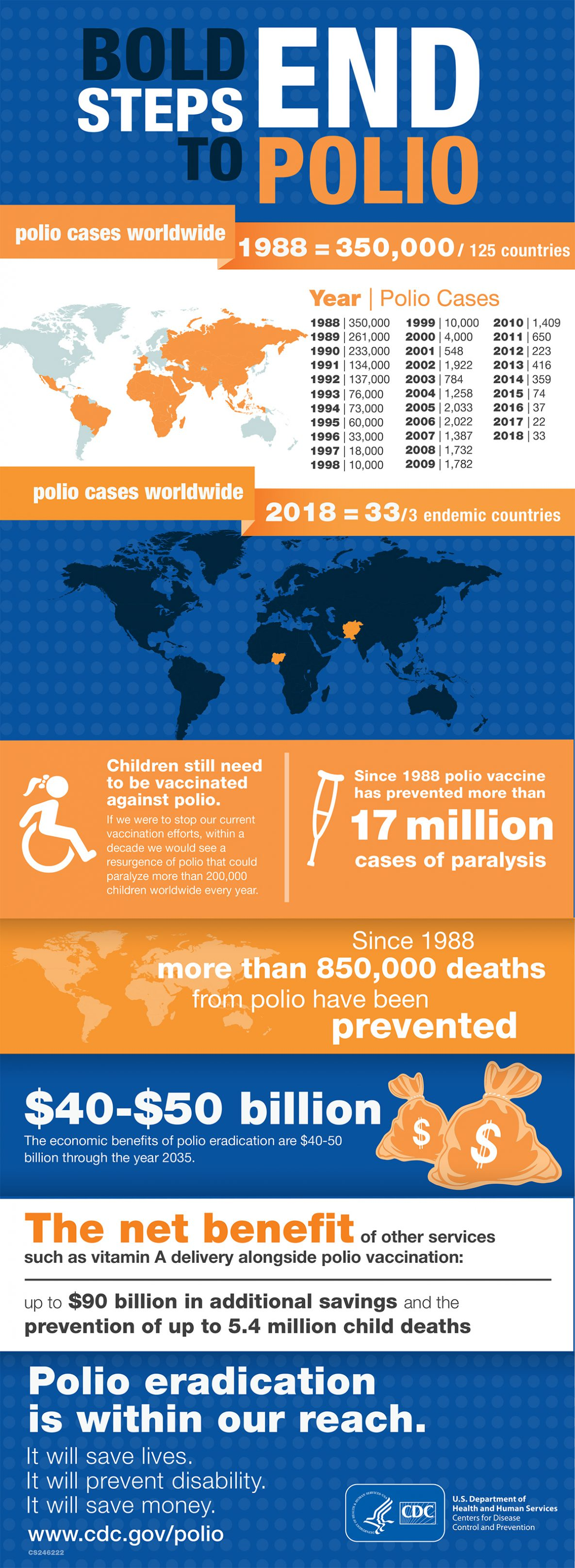 Bold Steps to End Polio