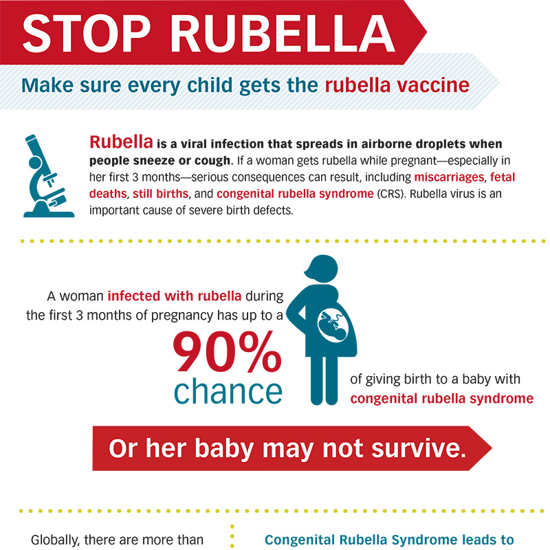 Failure to vaccinate children against measles & rubella puts them at risk of severe health complications