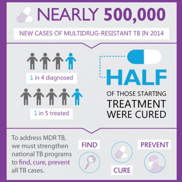 Drug-Resistant TB Worldwide:Nearly 500,000 new cases of multidrug-resistant TB in 2014.