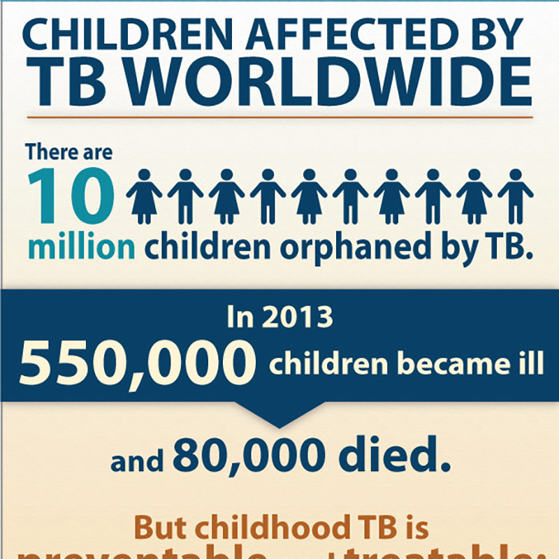 There are 10 million children orphaned by TB.