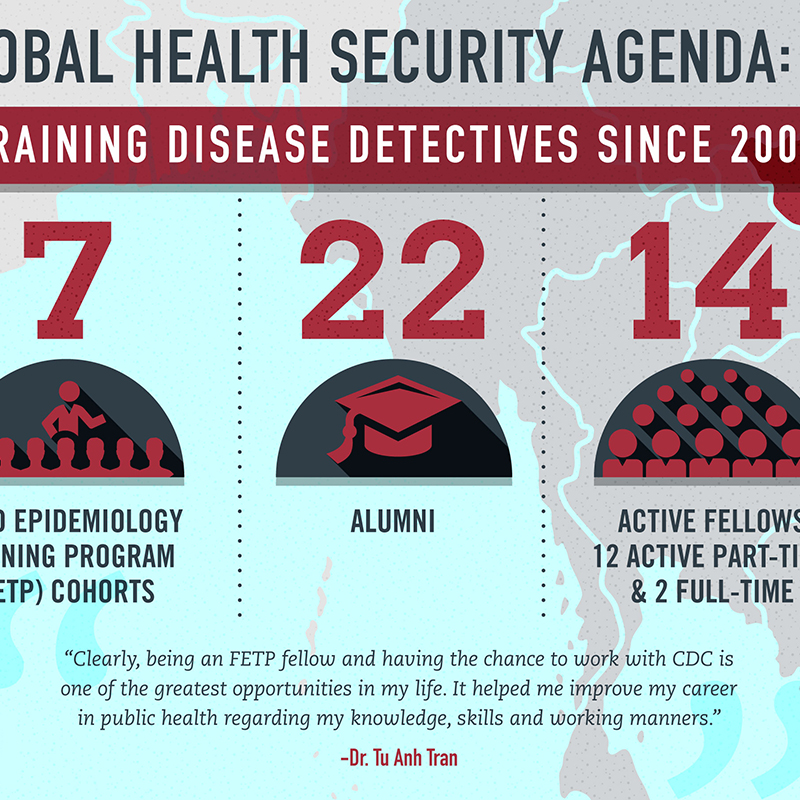 Training Disease Detectives Since 2009