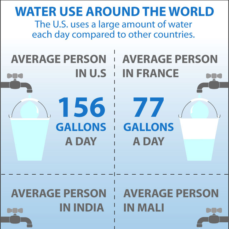 The U.S. uses a large amount of water each day compared to other countries.