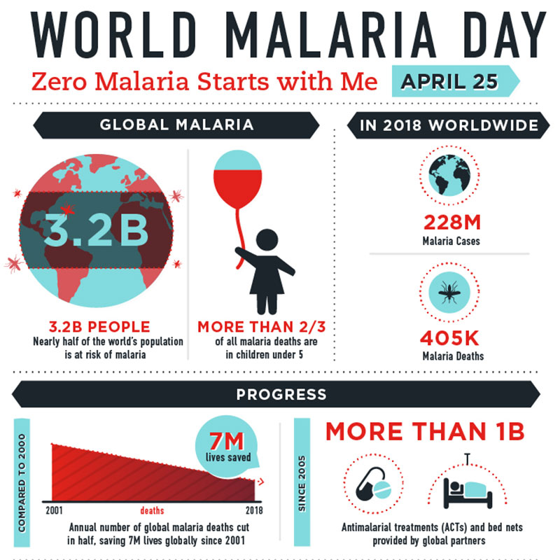 3.2B People: Nearly half of the world's population is at risk of malaria