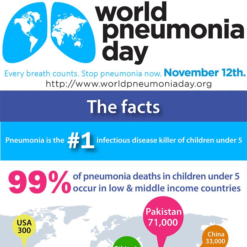 global health infographics