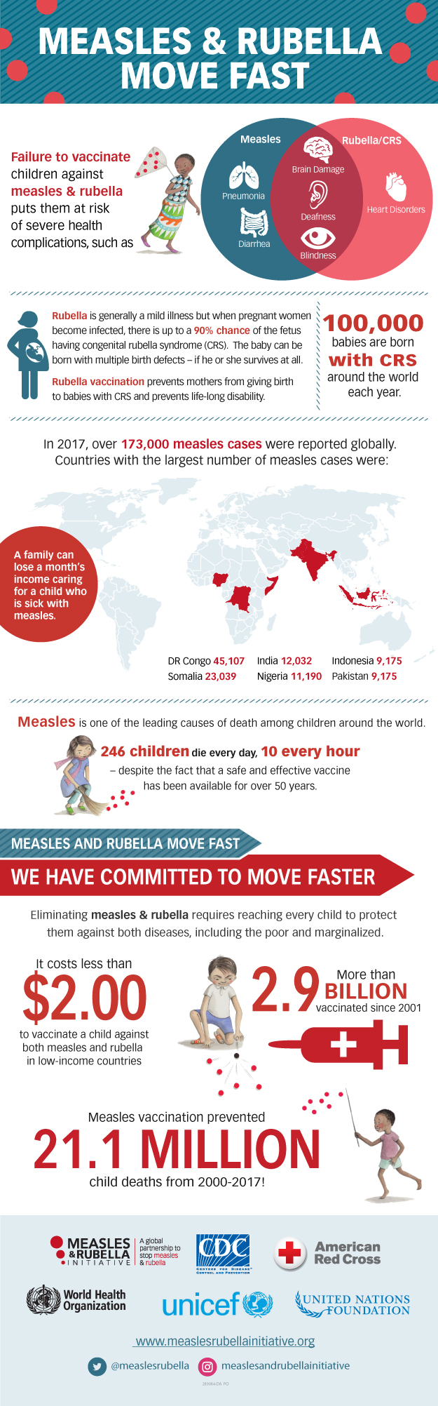Measles & Rubella move Fast - Infographic