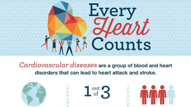 INFOGRAPHIC - Every Heart Counts