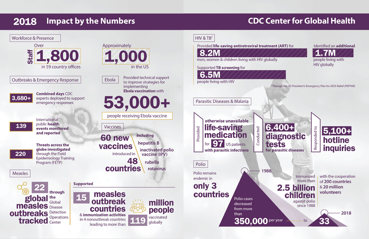 CGH Impact by the Numbers Infographic