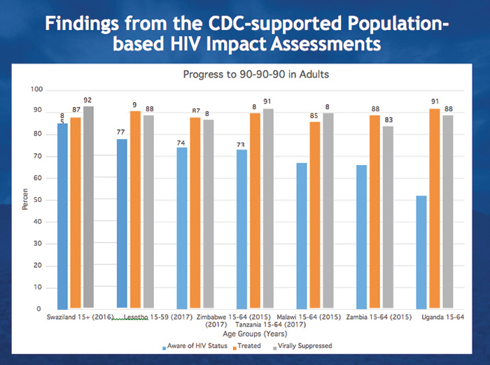 Findings from the CDC-supported Population based HIV Impact Assessments
