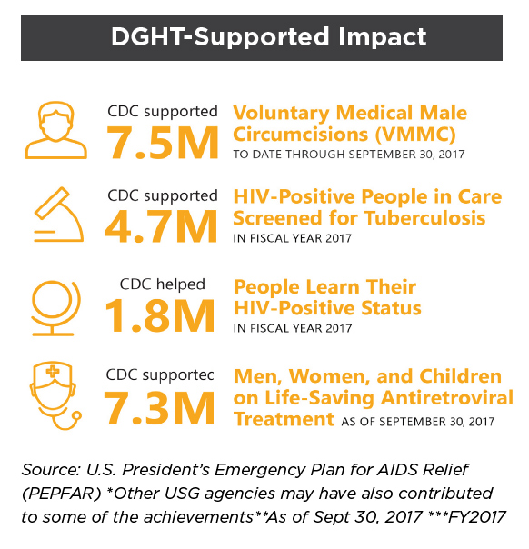 dght-supported-impact