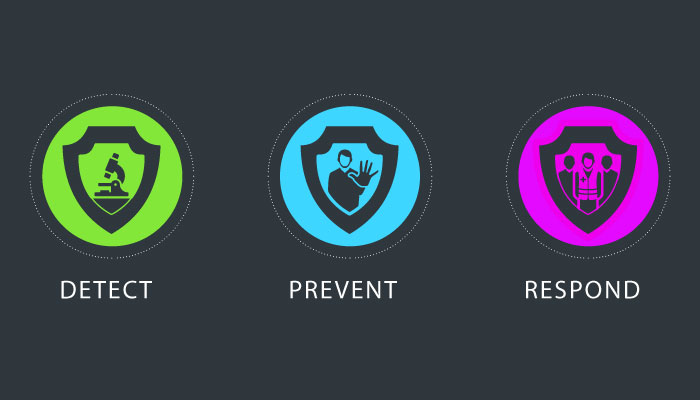 GHSA prevent detect respond Icons