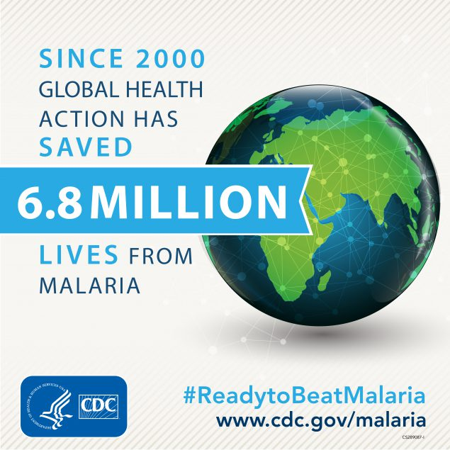 Since 2000 Global Health action has saved 6.8 million lives from Malaria. www.cdc.gov/globalhealth