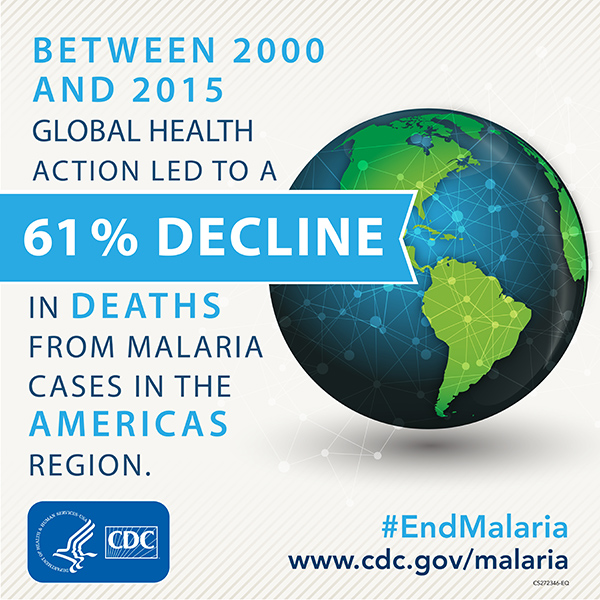 Between 2000 and 2015 Global health action led to a 61% decline in malaria cases in the Americas. www.cdc.gov/globalhealth