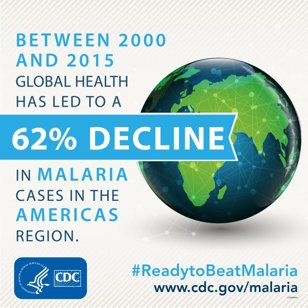 Between 2000 and 2015 Global health action led to a 62% decline in malaria cases in the Americas region. www.cdc.gov/globalhealth