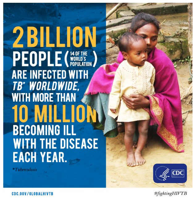 One-fourth of the world's population is infected with TB, and 10.4 million become sick with the disease each year. Join CDC in raising awareness to #EndTB #CDCFightsTB.
