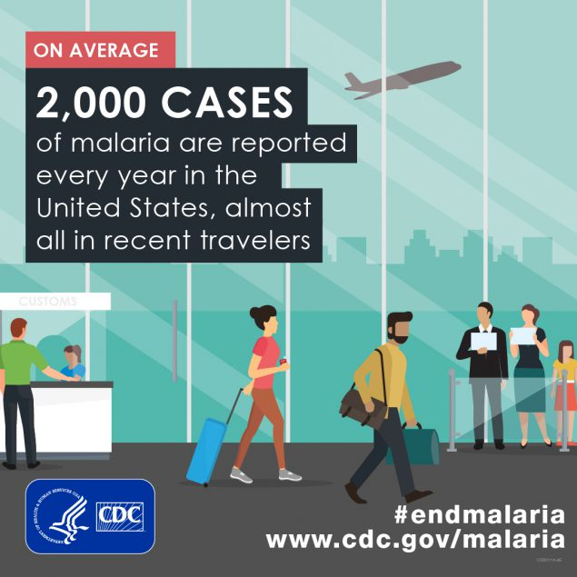 Approximately 1,700 cases of malaria are reported every year in the united states, almost all recent travelers
