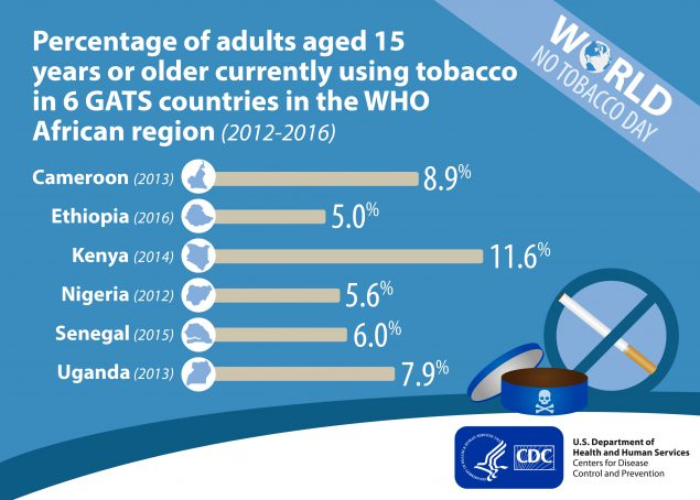 Figure 1 shows the percentage of adults aged 15 years or older currently using tobacco in 6 GATS countries in the WHO African region. Among adults in Cameroon (2013), 8.9% used tobacco products. Among adults in Ethiopia (2016), 5.0% used tobacco products. Among adults in Kenya (2014), 11.6% used tobacco products. Among adults in Nigeria (2012), 5.6% used tobacco products. Among adults in Senegal (2015), 6.0% used tobacco products. Among adults in Uganda (2013), 7.9% used tobacco products.