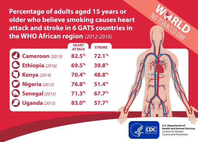 Figure 2 shows the percentage of adults aged 15 years or older who believe smoking causes heart attack and stroke in six GATS countries in the WHO African region. Among adults in Cameroon (2013), 82.5% believed smoking causes a heart attack and 72.1% believed smoking causes stroke. Among adults in Ethiopia (2016), 69.5% believed smoking causes a heart attack and 39.8% believed smoking causes stroke. Among adults in Kenya (2014), 70.4% believed smoking causes a heart attack and 48.8% believed smoking causes stroke. Among adults in Nigeria (2012), 76.8% believed smoking causes a heart attack and 51.4% believed smoking causes stroke. Among adults in Senegal (2015), 71.3% believed smoking causes a heart attack and 67.7% believed smoking causes stroke. Among adults in Uganda (2013), 83.0% believed smoking causes a heart attack and 57.7% believed smoking causes stroke.
