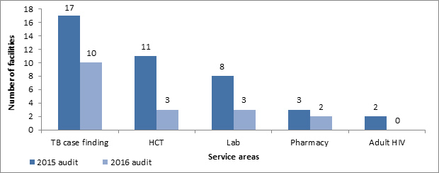 Figure 4: Number of Health Facilities with Red-Flagged Service Areas</strong> <strong>in July 2015 and January 2016
