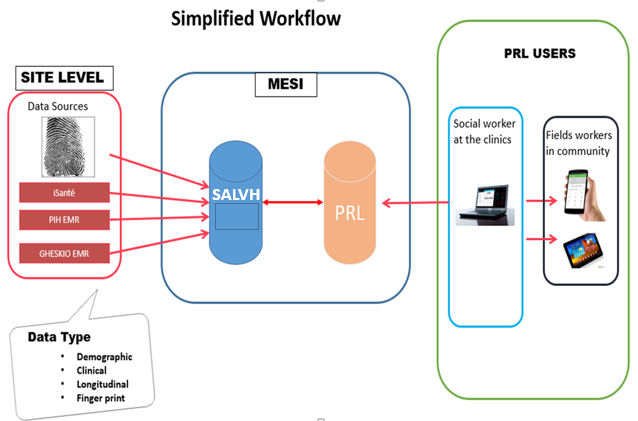 Simplified Workflow Chart