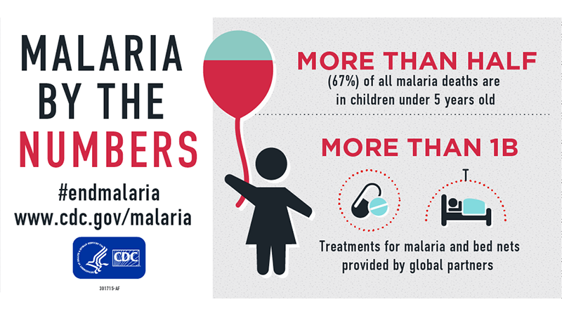 Malaria By the Numbers