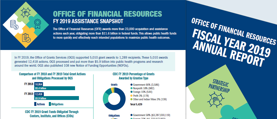 Office of Financial Resources Fiscal Year 2019 Assistance Snapshot