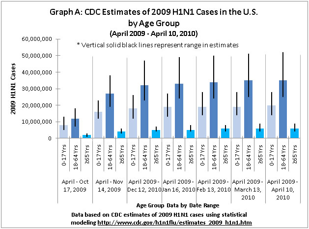 CDC estimates of cumulative 2009-chart A