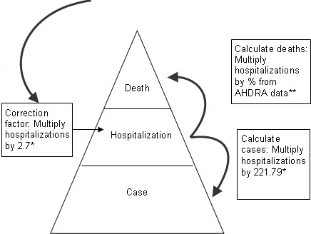 Calculations for EIP Steps from Cases to Hospitalization to Death.