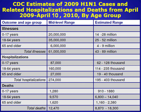 Chart showing CDC estimates of 2009 H1N1 Cases and Related Hospitalizations and Deaths from April 2009 to April 10, 2010, by age group