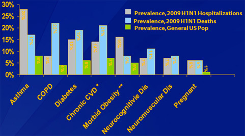 This slide shows the frequency of underlying conditions among hospitalized patients and those who died from H1N1 compared to the general population