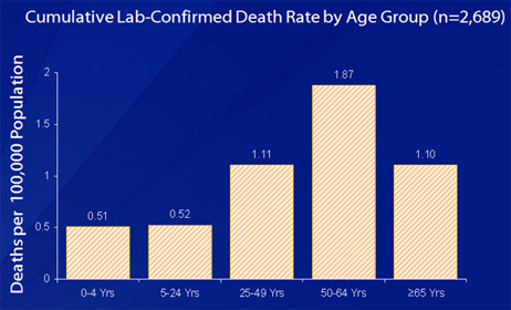This slide shows the 2009 H1N1 Cumulative Lab-Confirmed Death Rate, by Age Group  from April 2009 through March 27, 2010