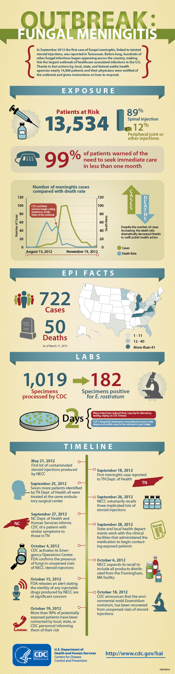 Fungal meningitis outbreak infographic. Full text description available at: http://www.cdc.gov/hai/outbreaks/infographic-read-access.html