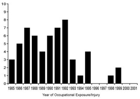 The figure shows the number of exposures/injuries leading to documented transmission from 1984-1999