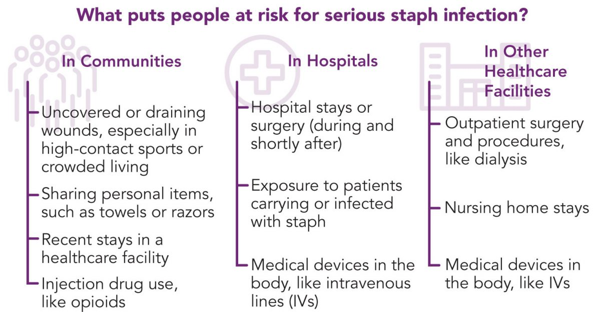 Staphylococcus aureus in Healthcare Settings | HAI | CDC