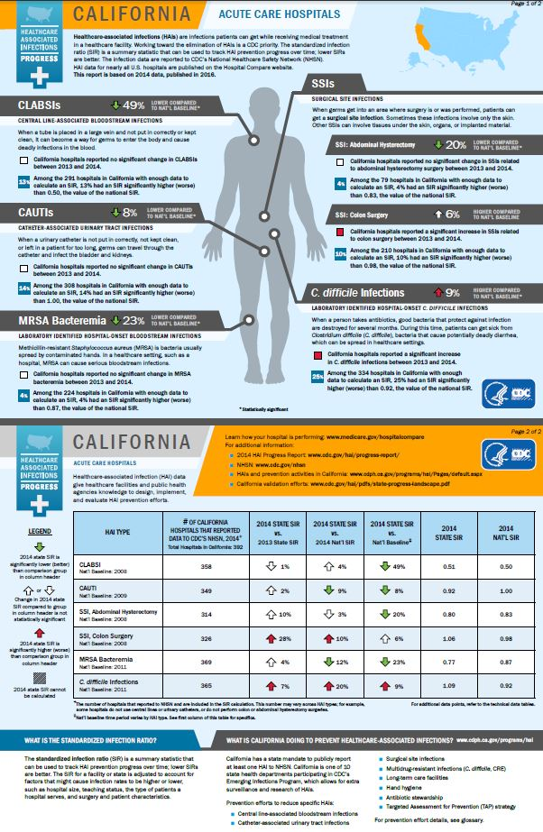 California infographic showing hai progress