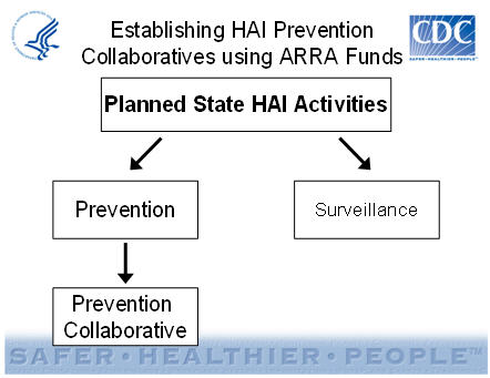 Establishing HAI Prevention Collaboratives using ARRA Funds