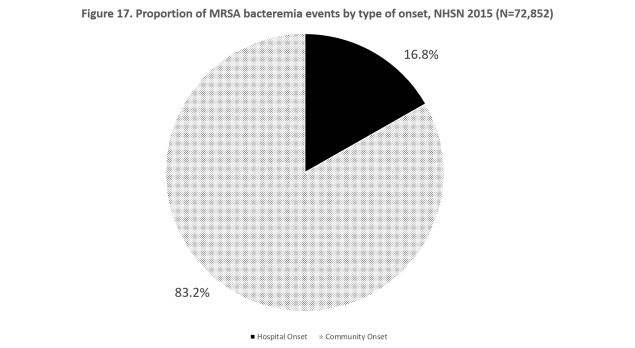 Figure 17. Proportion of MRSA bacteremia events by type of onset, NHSN 2015 (N=72,852)