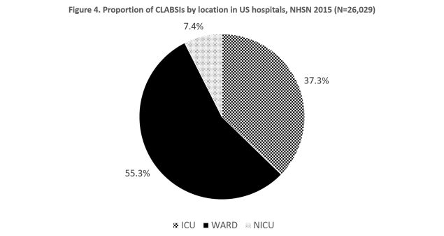NHSN data on CLABSI events in US hospitals in 2015, shows 55.3% occurred in wards, 37.3% in ICUs and 7.4% in NICUs (N=26,029).
