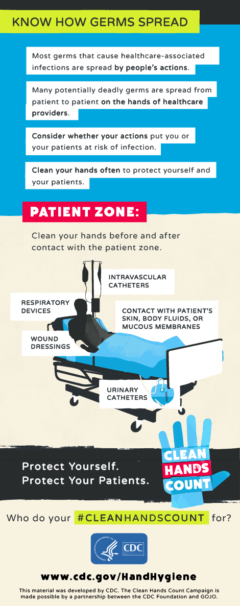 """Know How Germs Spread"" describing how germs can spread by people's actions and on the hands of providers. Graphic depicts an image of a patient on hospital bed as the patient zone where providers should clean hands."