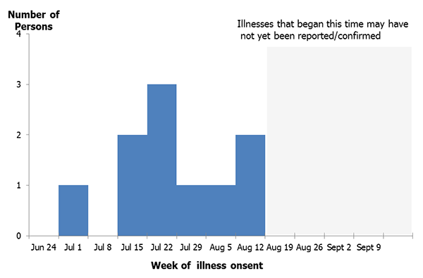 Park visitors infected with Hantavirus Infection in 2012, by week of illness onset
