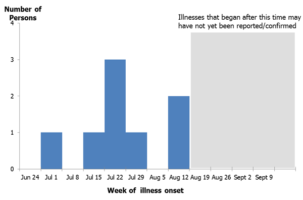 September 6, 2012: Park visitors infected with Hantavirus Infection in 2012, by week of illness onset