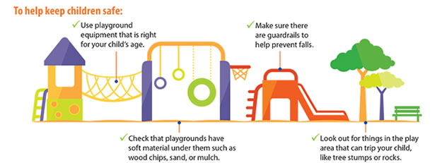 To help keep children safe: Use playground equipment that is right for your child's age. Check that playgrounds have soft material under them such as wood chips, sand, or mulch. Make sure there are guardrails to help prevent falls. Look out for things in the play area that can trip your child, like tree stumps or rocks.