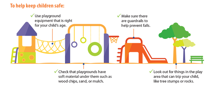 To help keep children safe: Use playground equipment that is right for your childs age. Check that playgrounds have soft material under them such as wood chips, sand, or mulch. Make sure there are guardrails to help prevent falls. Look out for things in the play area that can trip your child, like tree stumps or rocks.