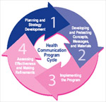 Health Communication Program Cycle.