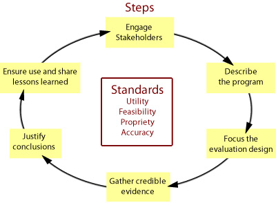 A practical, non-prescriptive tool, the evaluation framework summarizes and organizes the steps and standards for effective program evaluation.  Six connected steps together can be used as a starting point to tailor an evaluation for a particular public health effort, at a particular point in time. The steps are: Engage stakeholders, describe the program, focus the evaluation design, gather credible evidence, justify conclusions, and ensure use and share lessons learned.  A set of 30 standards assesses the quality of evaluation activities, determining whether a set of evaluative activities are well-designed and working to their potential. These 30 standards are organized into the following four groups: utility, feasibility, propriety and accuracy.