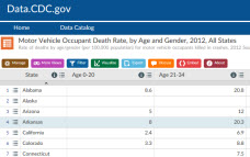 CDC Online Data