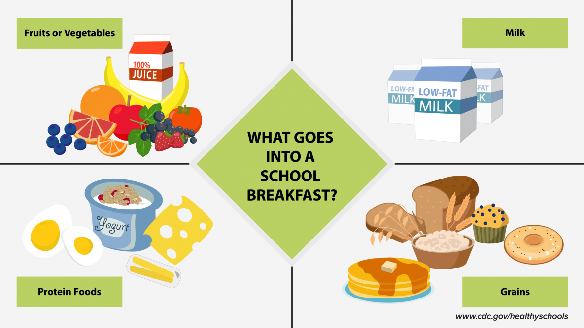 What Goes Into a School Breakfast diagram