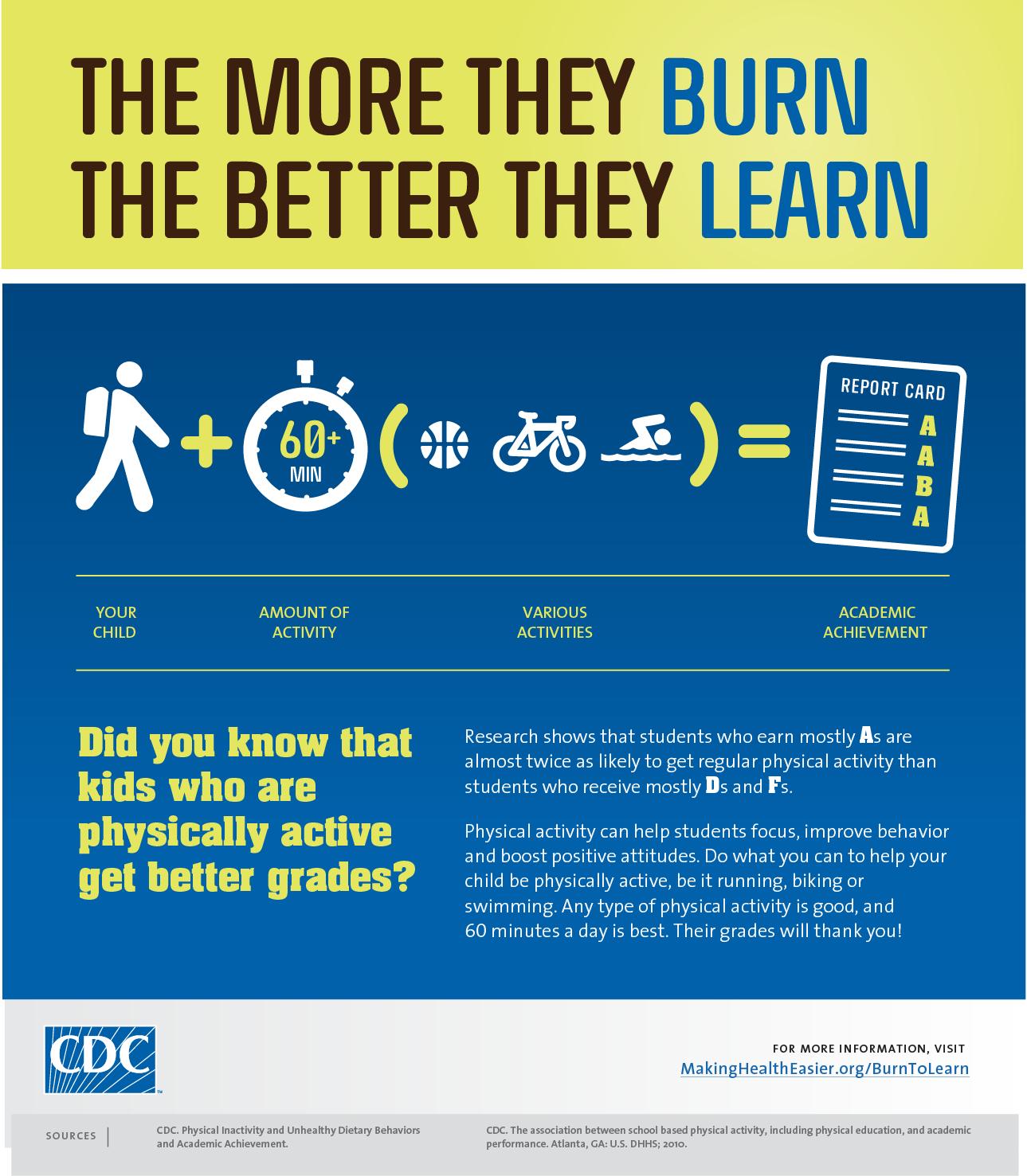 CDC Burn to Learn