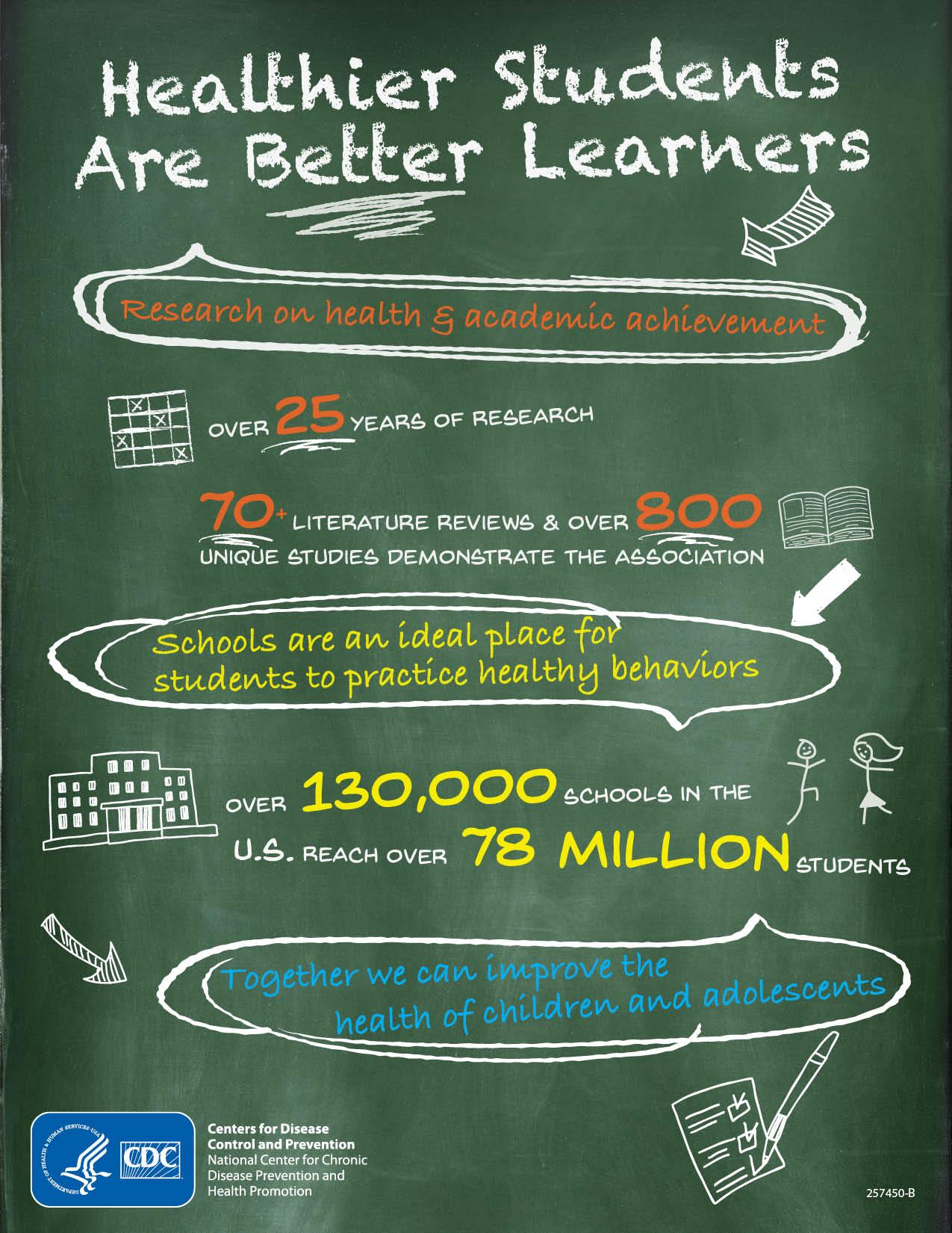 Infographics Healthy Schools Cdc