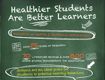 Healthy students are better learners. There have been over 70 literature reviews, with over 800 unique studies, demonstrating this link between healthy behaviors and outcomes and improved academic achievement. There also have been over 100 articles that show that health programs delivered in schools improve health and academic behaviors. Schools are an ideal place to teach children and adolescents about health. There are over 130,00 schools in the US that reach over 78 million students.